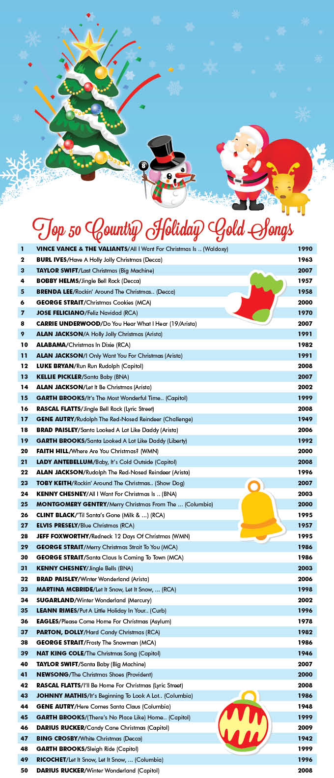 Country Aircheck Top 50 Country Holiday Gold Songs